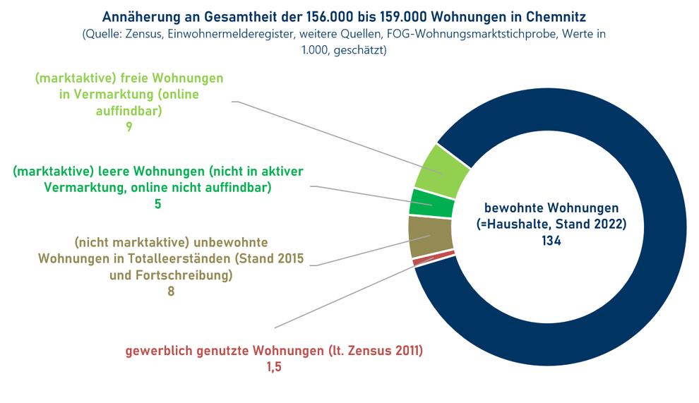 Struktur des Wohnungsleerstandes in Chemnitz (Quelle: Wohnungsmarkt-Report Chemnitz 2021/22)