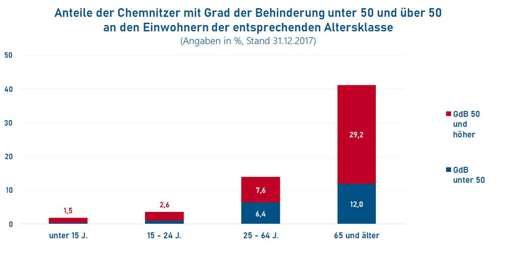 Altersstruktur und Grad der Behinderung von Menschen mit Behinderung in Chemnitz (Quelle: Behindertenstrukturstatistik Chemnitz 2017; Stand 31.12.2017)