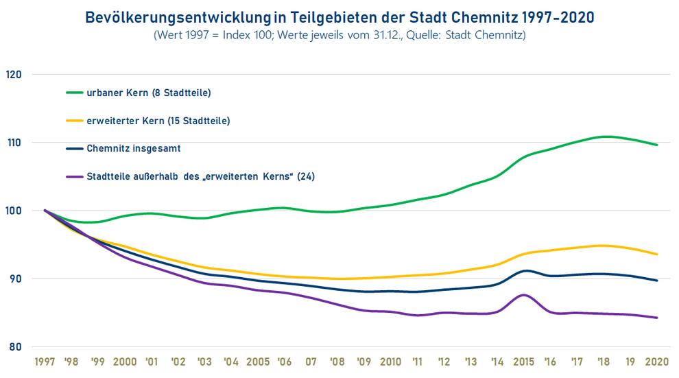 Bevölkerungsentwicklung in Teilgebieten der Stadt Chemnitz 1997-2020