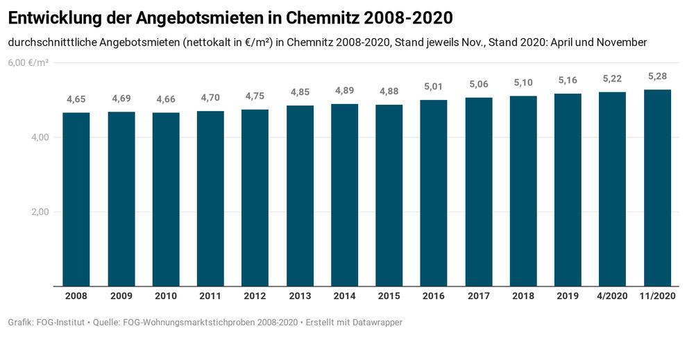 Entwicklung der Angebotsmieten in Chemnitz 2008-2020 (Quelle: Wohnungsmarkt-Report Chemnitz 2021/22)
