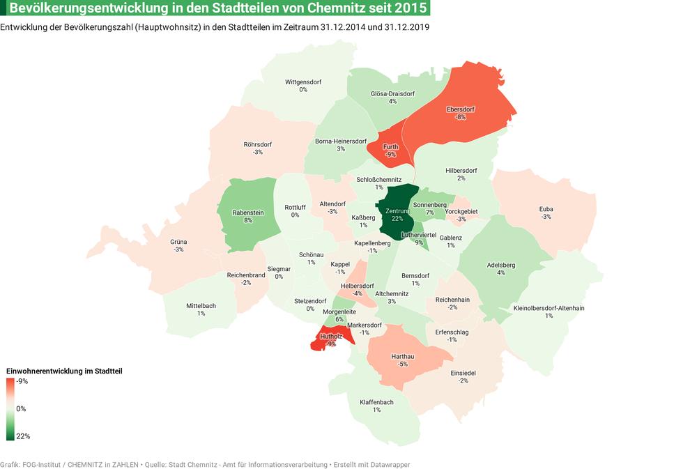 Bevölkerungsentwicklung in Chemnitz 2014-2019