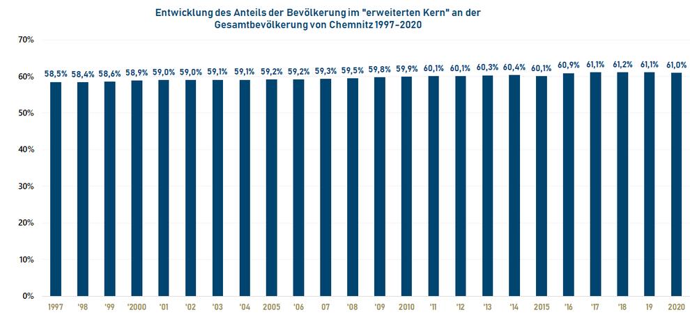 """Entwicklung des Anteils der Bevölkerung im """"erweiterten Kern"""" an der  Gesamtbevölkerung von Chemnitz 1997-2020"""