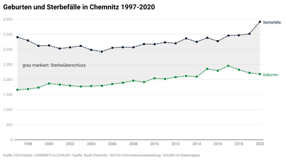 Geburten und Sterbefälle in Chemnitz 1997-2020  (Quelle: Stadt Chemnitz - Amt für Informationsverarbeitung)