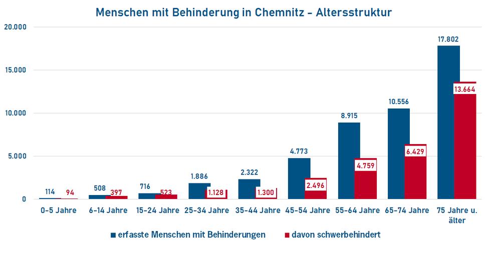 Altersstruktur der Menschen mit Behinderung in Chemnitz (Quelle: Behindertenstrukturstatistik Chemnitz 2017; Stand 31.12.2017)