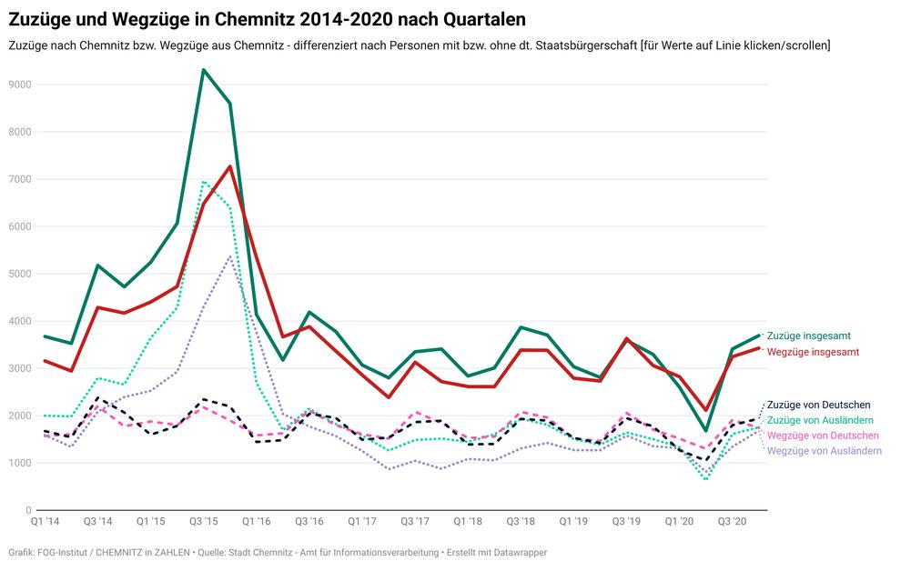 Zuzüge nach Chemnitz und Fortzüge aus Chemnitz nach Quartalen im Zeitraum 2014-2020  (Quelle: Stadt Chemnitz - Amt für Informationsverarbeitung)