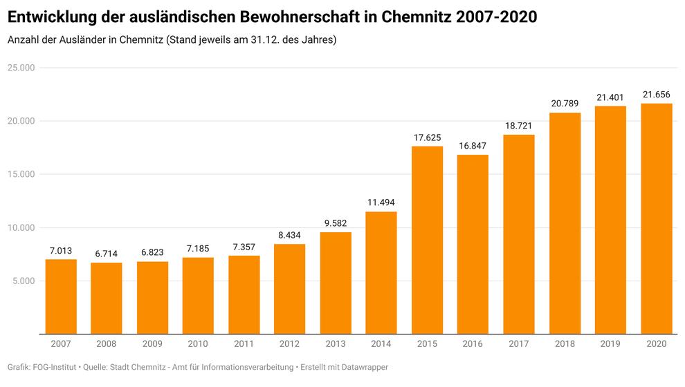 Entwicklung der ausländischen Bevölkerung in Chemnitz 2007-2020  (Quelle: Stadt Chemnitz - Amt für Informationsverarbeitung)