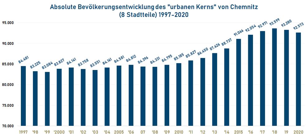 """Absolute Bevölkerungsentwicklung des """"urbanen Kerns"""" von Chemnitz (8 Stadtteile) 1997-2020"""