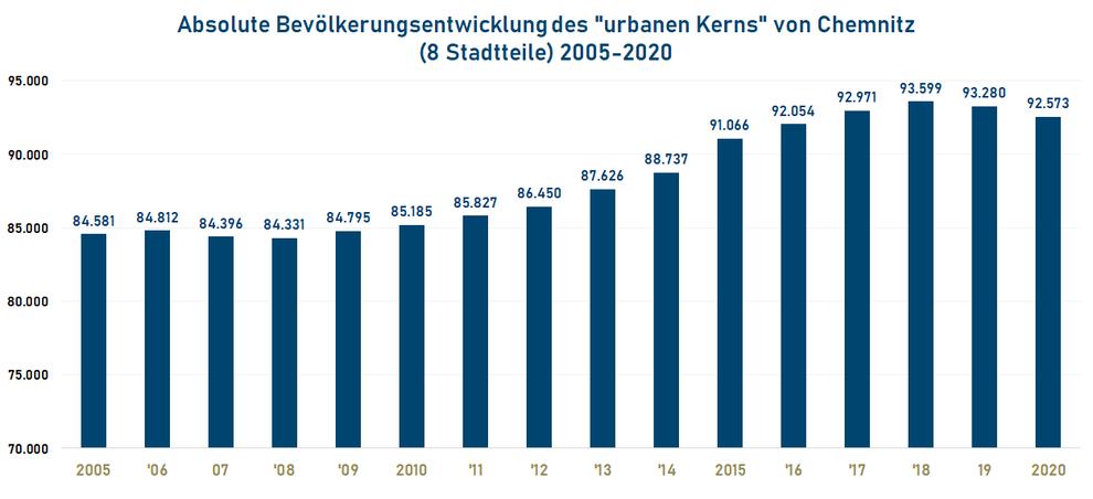 """Absolute Bevölkerungsentwicklung des """"urbanen Kerns"""" von Chemnitz (8 Stadtteile) 2005-2020"""