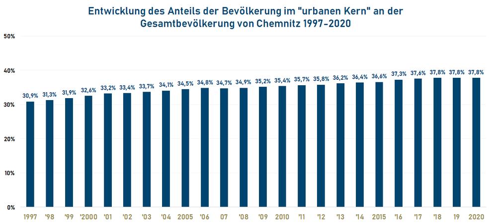 """Entwicklung des Anteils der Bevölkerung im """"urbanen Kern"""" an der Gesamtbevölkerung von Chemnitz 1997-2020"""