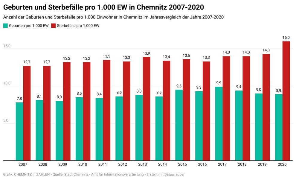 Geburten und Sterbefälle in Chemnitz pro 1.000 EW 2007-2020  (Quelle: Stadt Chemnitz - Amt für Informationsverarbeitung)