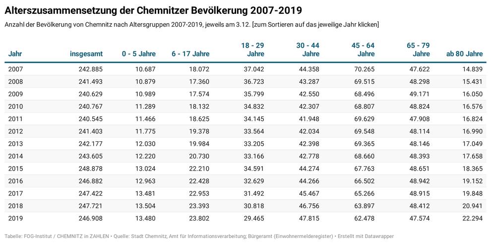 Altersstruktur in Chemnitz - v. a. die Gruppe der Chemnitzer ab 80 Jahren hat in den letzten Jahren zugenommen (Quelle: Stadt Chemnitz - Amt für Informationsverarbeitung)