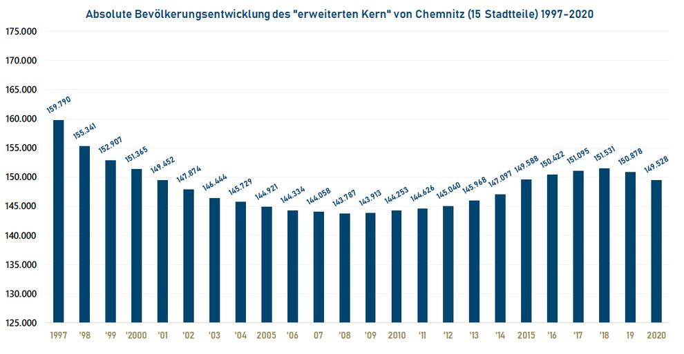 """Absolute Bevölkerungsentwicklung des """"erweiterten Kern"""" von Chemnitz (15 Stadtteile) 1997-2020"""