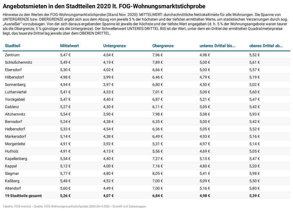 Übersicht über Angebotsmieten in Chemnitz und seinen großen Mieter-Stadtteilen 2020 (Quelle: Wohnungsmarkt-Report Chemnitz 2021/22)