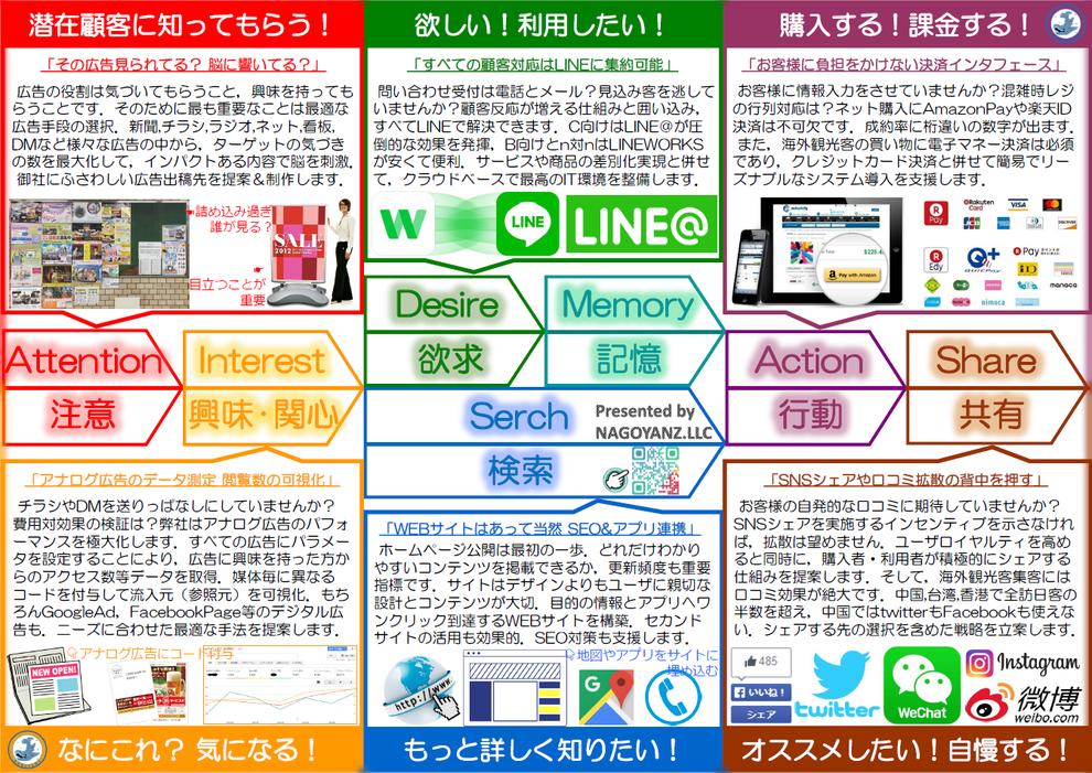名古屋のマーケティング&広告