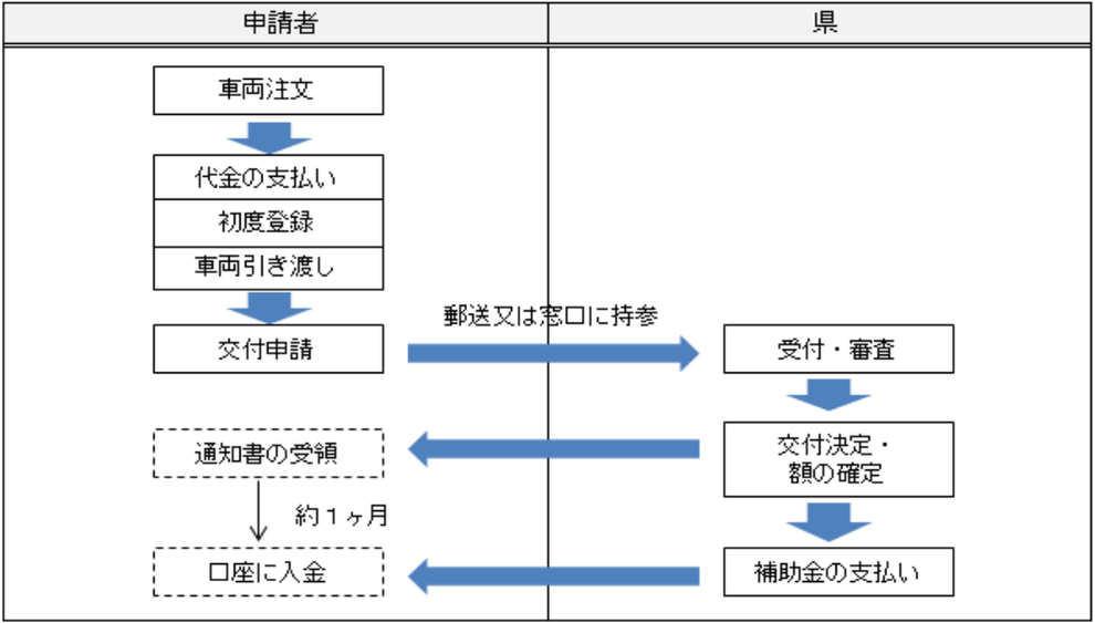 トヨタ燃料自動車ミライの補助金受取方法
