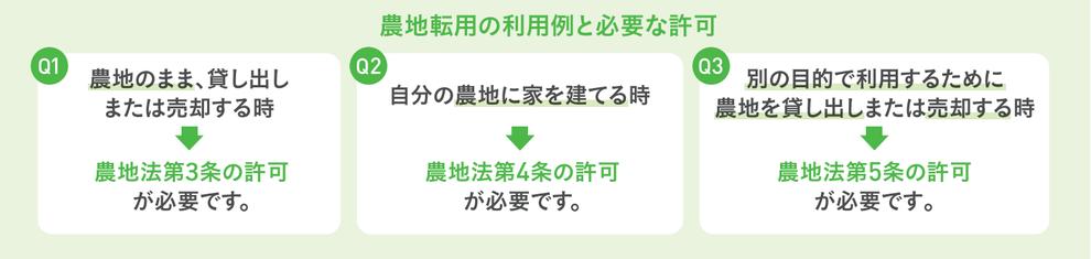 愛知県行政書士会尾張支部:農地転用許可