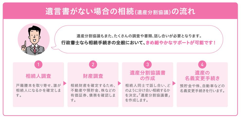 愛知県行政書士会尾張支部:遺産分割協議書