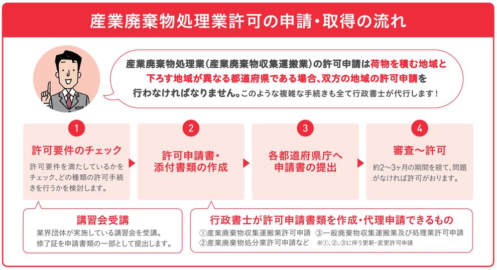 愛知県行政書士会尾張支部:産業廃棄物処理業
