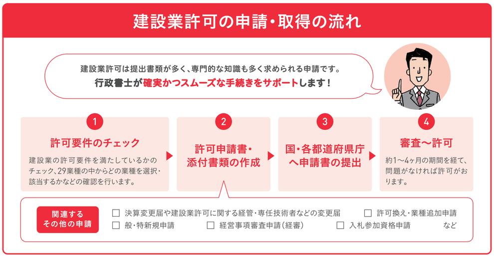 愛知県行政書士会尾張支部:建設業許可