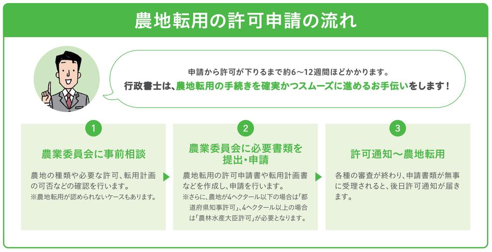 愛知県行政書士会尾張支部:農地転用許可の流れ