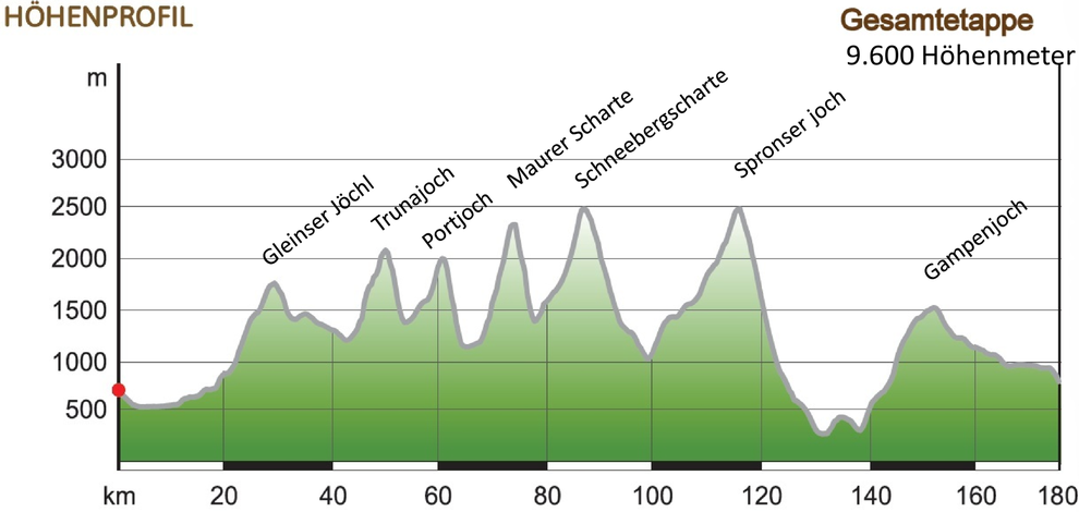 Höhenprofil Romedius Pilgerweg