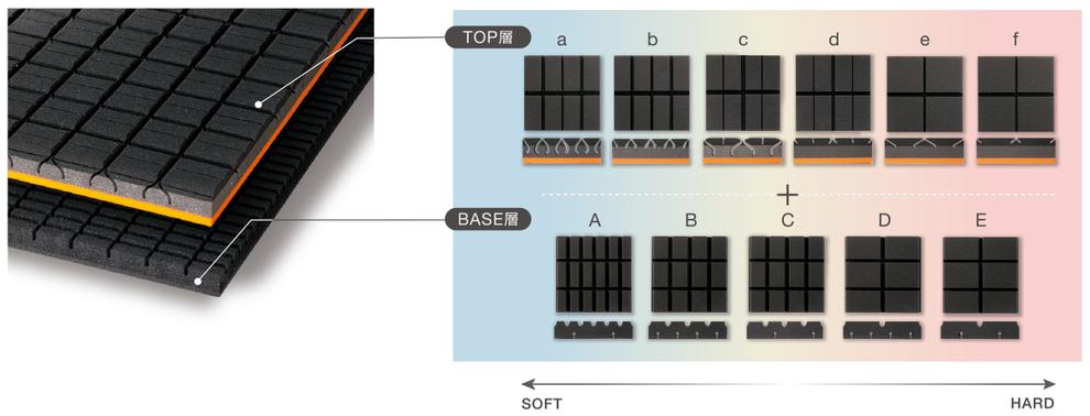 オーダーメイドマットレスの構造説明図 トップ層とベース層の硬さに違いがある事を説明