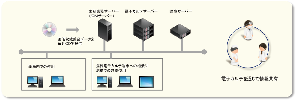 システム構成 概要図