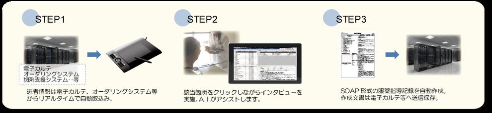 服薬指導記録作成の3ステップ 概要図