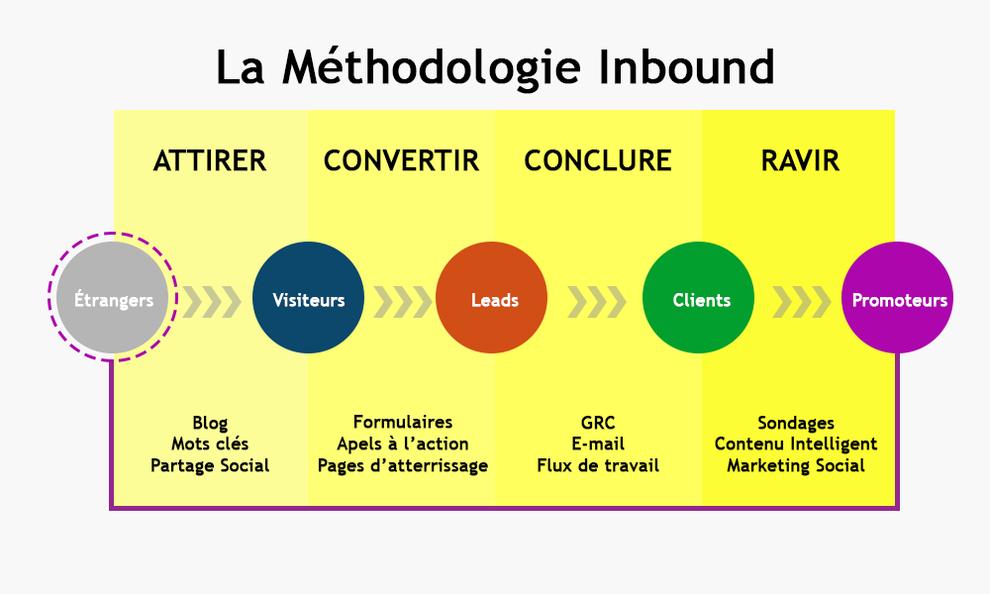 Les 4 étapes de la méthodologie Inbound, @PEN, le stylo numérique, Paul Emmanuel NDJENG_Inbound Marketing au Cameroun et en Afrique