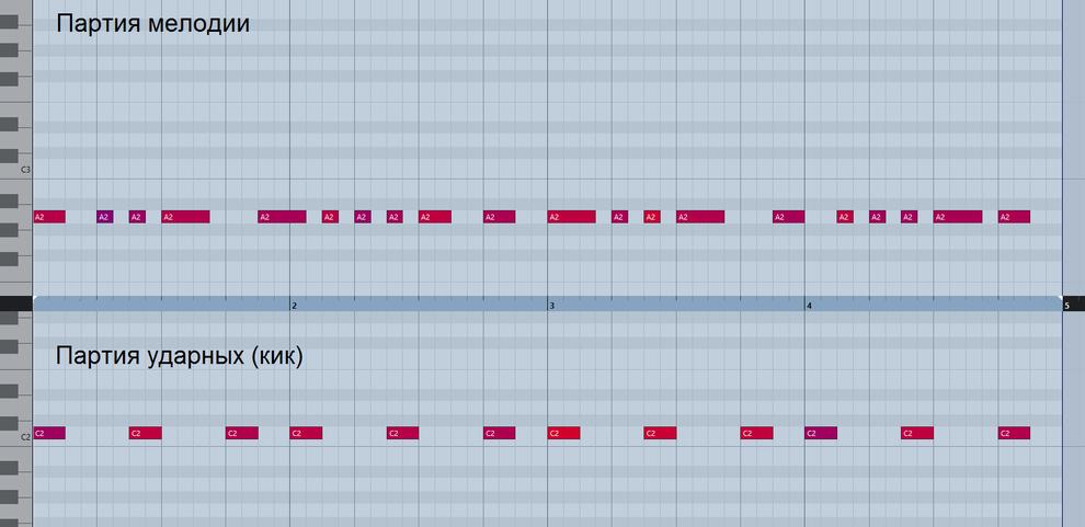 Написана ритмическая заготовка для главной мелодии (на тонике «ля»)