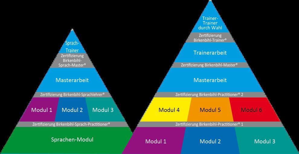 Grafische Zusammenfassung der Ausbildung an der Birkenbihl-UNI® EU · © 2021 Birkenbihl-UNI® EU