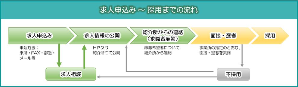 求人申込みから採用までの流れの図