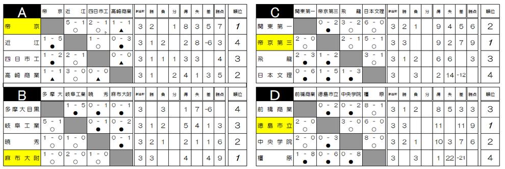 NEWWAVE CUP 予選リーグ戦績表