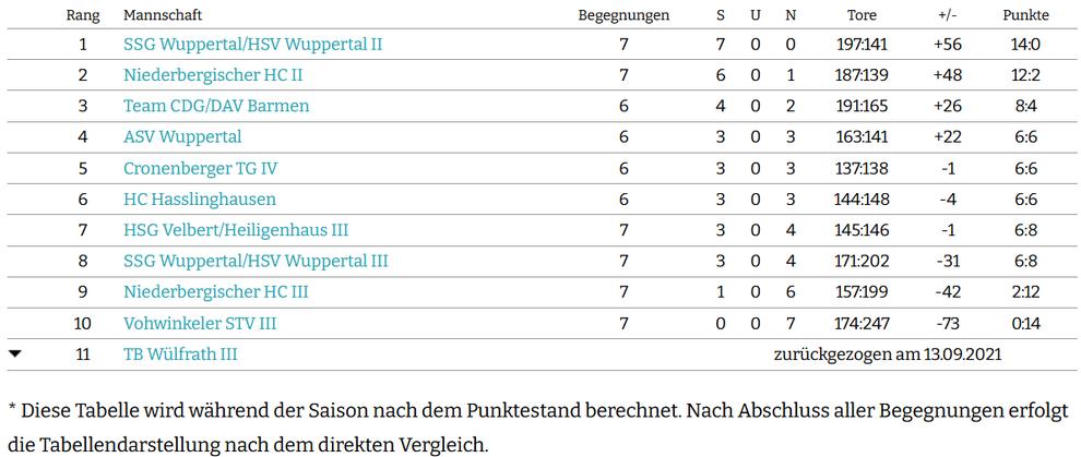 Saisontabelle powered by nuLiga Handball, Stand: 20.01.2020, 22:00 Uhr