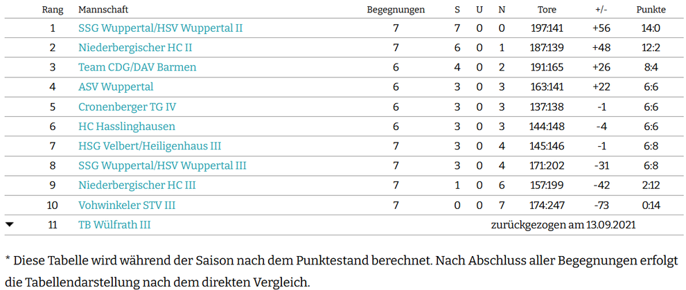 Saisontabelle powered by nuLiga Handball, Stand: 09.10.2020, 15:30 Uhr