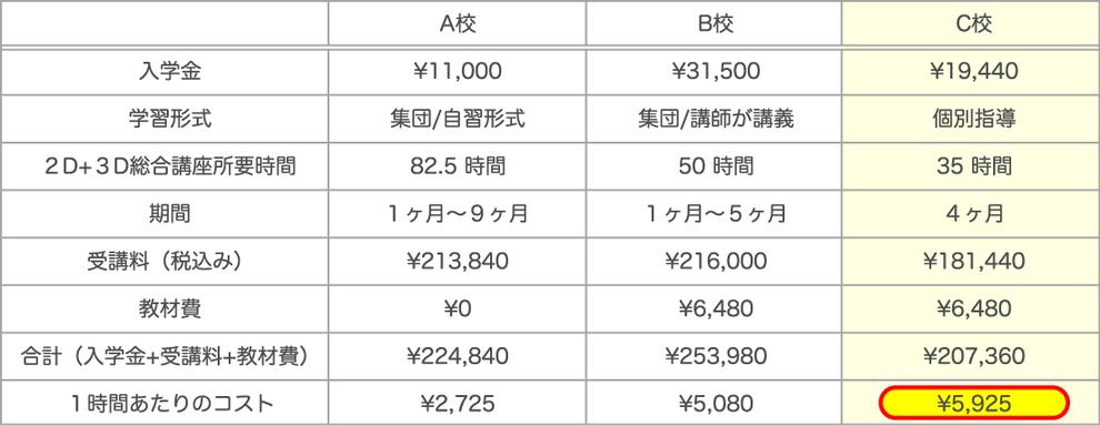 大手CADスクールの受講費用比較表
