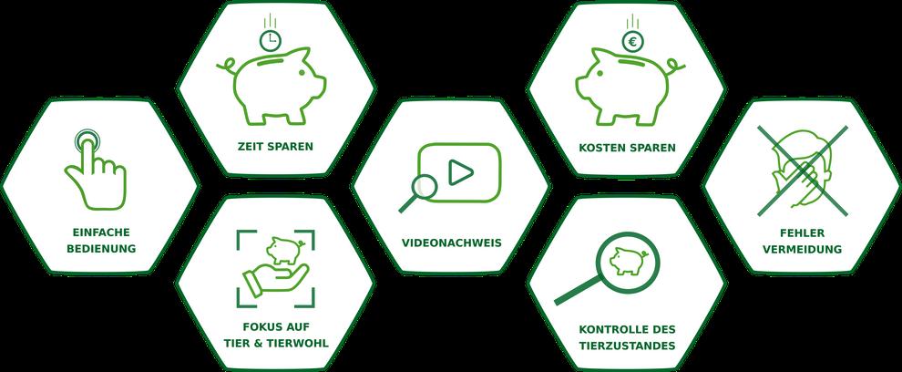 pig counter Vorteile Schweine zählen Video Dokumentation Ferkel Tierwohl Kontrolle Zeit sparen Kosten sparen Bedienung Nachweis