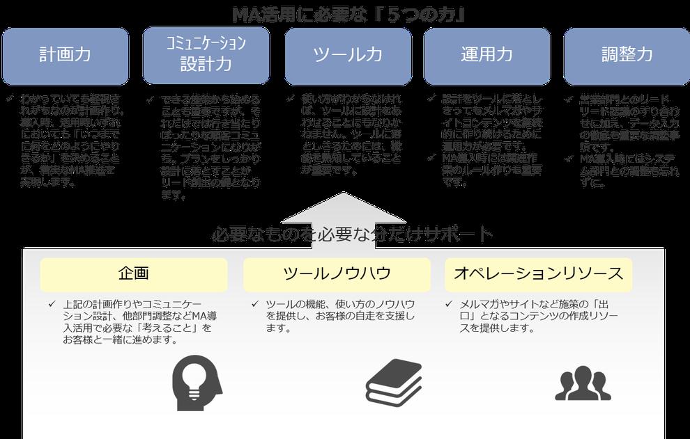 MA活用に必要な「5つの力」計画力、コミュニケーション設計力、ツール力、運用力、調整力