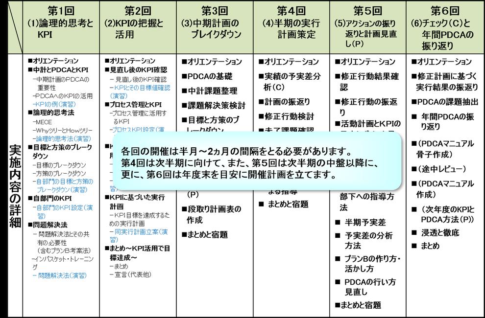 ビル・マンション管理会社に対するコーチ(研修プログラム(例))、リビンテージ・マンション