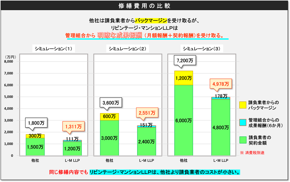 修繕費用の比較_リビンテージ・マンション(管理組合と管理会社をコーチして資産価値を向上させます)