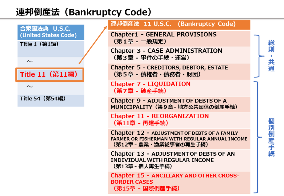 Chapter1 - GENERAL PROVISIONS(第1章 - 一般規定)Chapter 3 - CASE ADMINISTRATION(第3章 - 事件の手続・運営)Chapter 5 - CREDITORS, DEBTOR, ESTATE(第5章 - 債権者・債務者・財団) Chapter 7 - LIQUIDATION(第7章 - 破産手続)Chapter 9 - ADJUSTMENT OF DEBTS OF A MUNICIPALITY(第9章 - 地方公共団体の倒産手続)Chapter