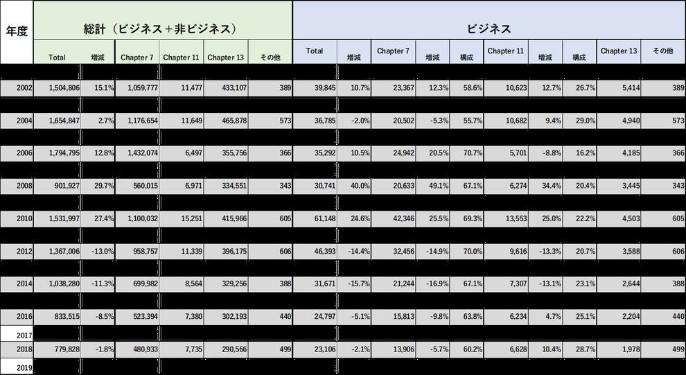 アメリカの倒産件数の推移(2018年まで)。チャプター11、チャプター7など倒産手続ごとに集計。出所:連邦裁判所の統計データ。アメリカの倒産情勢。bankruptcy code 米国連邦倒産法の勉強会を開催します。入門・基本レベルの図解資料をご提供予定です。チャプター11:再建型、チャプター7:清算型。2001年からの米国倒産件数を一覧表示。海外与信管理の基礎資料として。