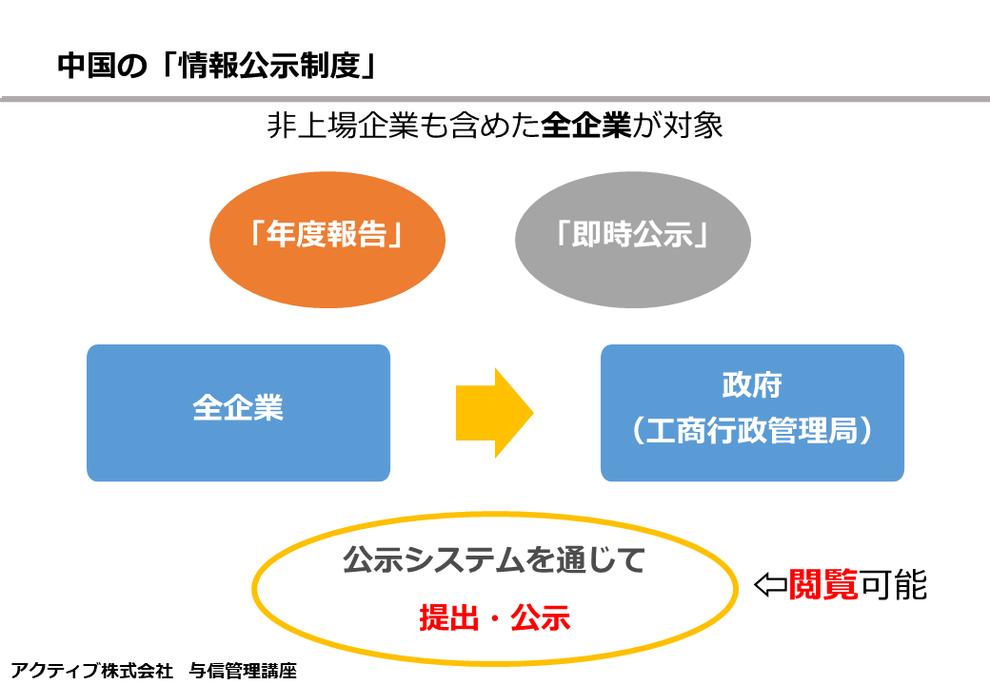 中国の企業の情報開示制度(公示)は国家企業信用情報公示システム(企業信用信息)を通じて行われる。毎年定期的に必要な「年度報告」の公示と、特定事項が発生する都度必要な「即時公示」がある。年度報告公示については、企業は毎年6月30日までに前年度の事業報告(基本情報)を政府(工商局)に提出しなければならない。即時公示は、特定の事項が発生してから20営業日以内にその事項を公示しなければならない。