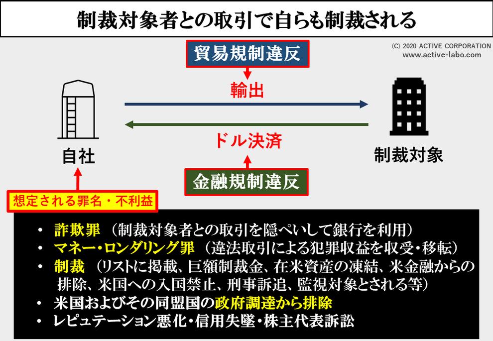 図解5)制裁対象者と取引すると自らも制裁される。規制違反、制裁違反で経営危機、(海外反社チェック・海外コンプライアンスチェックの基本知識)