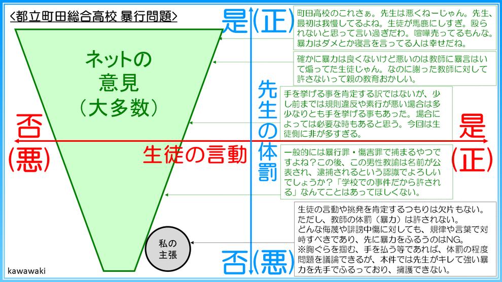 町田総合高校の生徒の挑発と教師の暴力体罰の問題点