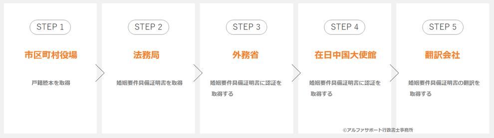 中国先行で結婚するときの婚姻要件具備証明書
