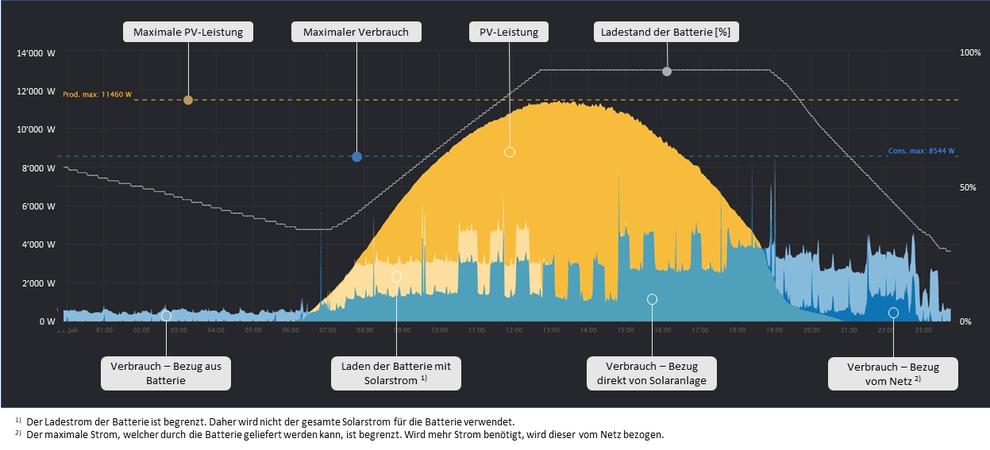Darstellung Solarleistung, Verbrauch und Batterie
