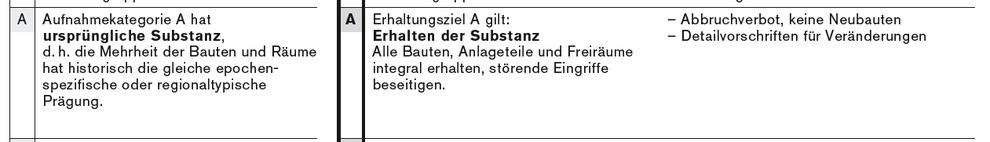 "Auszug aus den ""Erläuterungen zu ISOS"""
