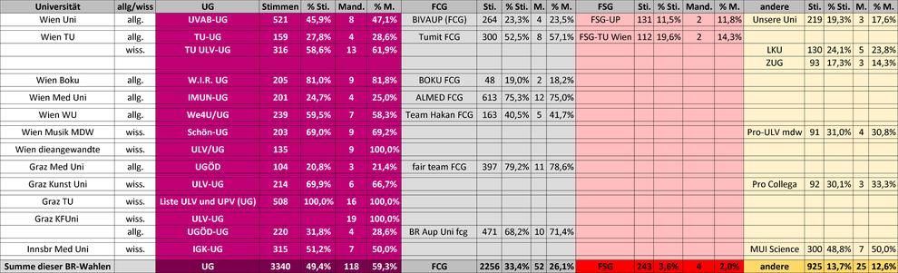Tabelle: Wahlergebnisse der Betriebsratswahlen an 9 österreichischen Universitäten