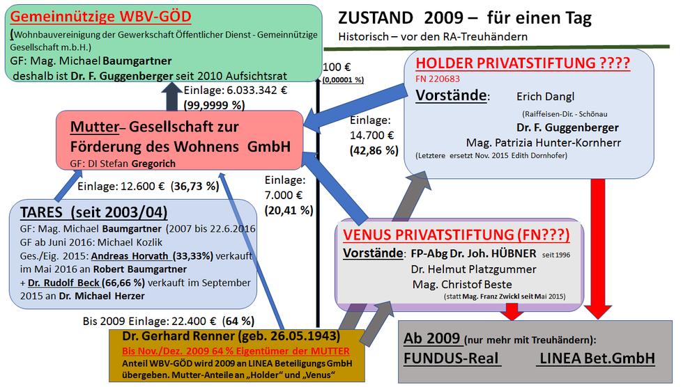 Geldfluss-Übersicht als Organigramm Zustand 2009 - für einen Tag